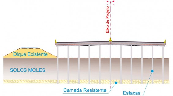 Estrutura em elevada motivada pela restrição ambiental imposta pelo Parque Delta do Jacuí.